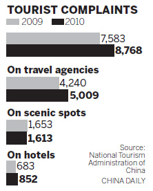 China Travel Tourism market